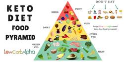 Keto & Paleo diets